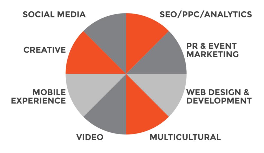 Agency Partners - AgencySparks