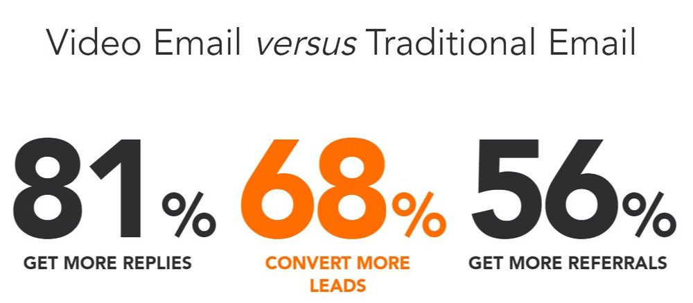 Video email versus traditional email gets 81% more replies, 68% more conversions, and 56% more referrals