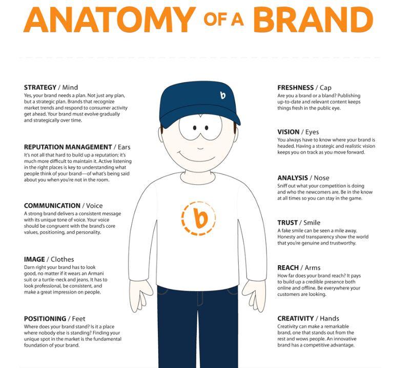 Anatomy of a brand