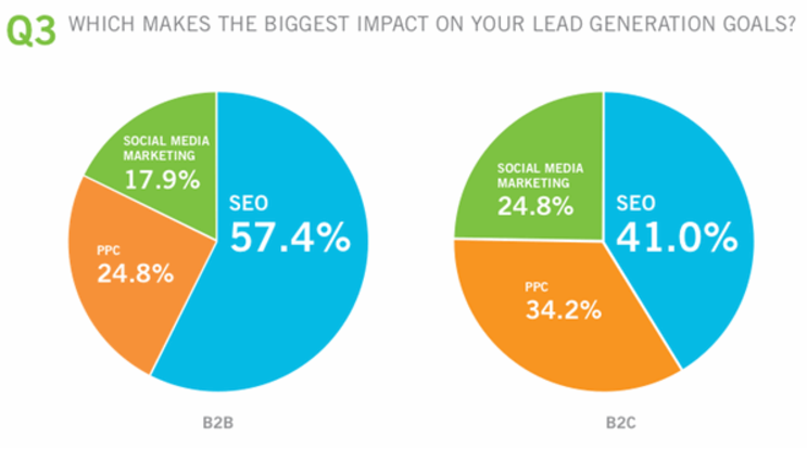 SEO still makes the biggest impact on lead generation goals.  Credit: SearchEngineLand
