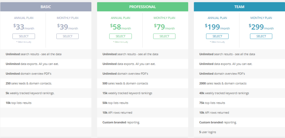 SpyFu offers basic, premium, and team pricing for their SEO, PPC, and keyword search services.