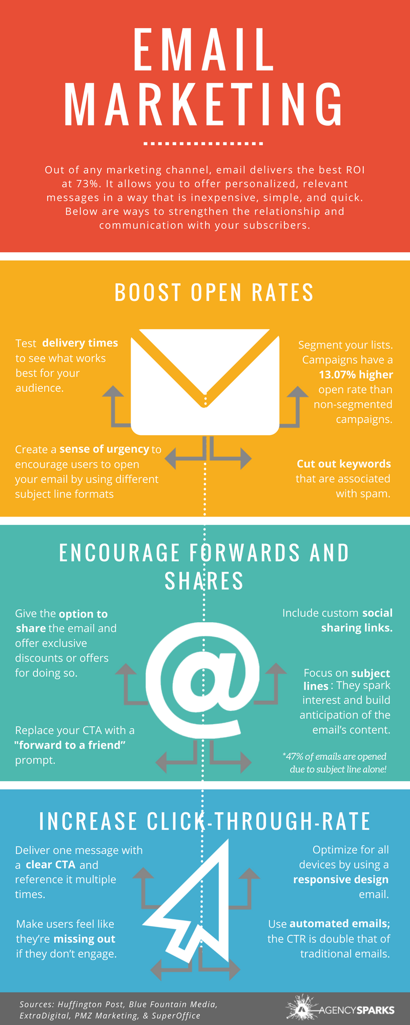 Out of any marketing channel, email delivers the best ROI at 73%. It allows you to offer personalized, relevant messages in a way that is inexpensive, simple, and quick. Strengthen the relationship and communication with your subscribers by boosting open rates, encouraging forwards and shares, as well as increasing click-through-rate. See the infographic below for tips related to subject lines, delivery times, CTAs, and more!