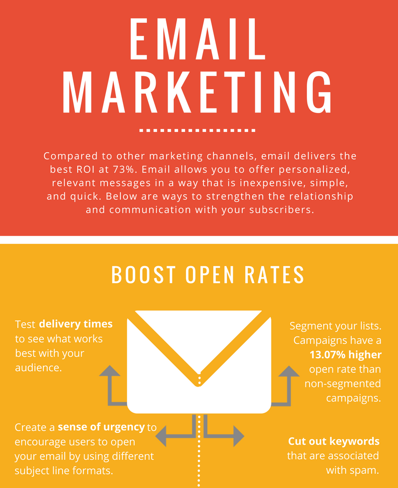 Out of any marketing channel, email marketing delivers the best ROI at 73%. It allows you to offer personalized, relevant messages in a way that is inexpensive, simple, and quick. Strengthen the relationship and communication with your subscribers by boosting open rates, encouraging forwards and shares, as well as increasing click-through-rate. See the infographic below for tips related to subject lines, delivery times, CTAs, and more!