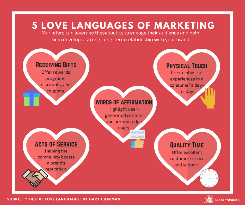 How people express and receive love can be broken into five tactics that marketers can leverage: Receiving Gifts,  Words of Affirmation, Physical Touch, Acts of Service, and Quality Time. Implementing these within a marketing strategy can help engage audiences and help users develop a strong, long-term relationship with your brand.