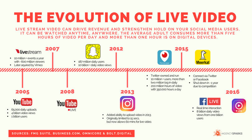 Live stream video can drive revenue and strengthen hold on your social media users. It can be watched anytime, anywhere. The average adult consumes more than five hours of video per day and more than one hour is on digital devices. This timeline shows the evolution of live video from 2005 until 2016. It includes the following platforms: YouTube, Livestream, YouTube Live, Snapchat, Instagram, Periscope, Meerkat and Facebook Live.