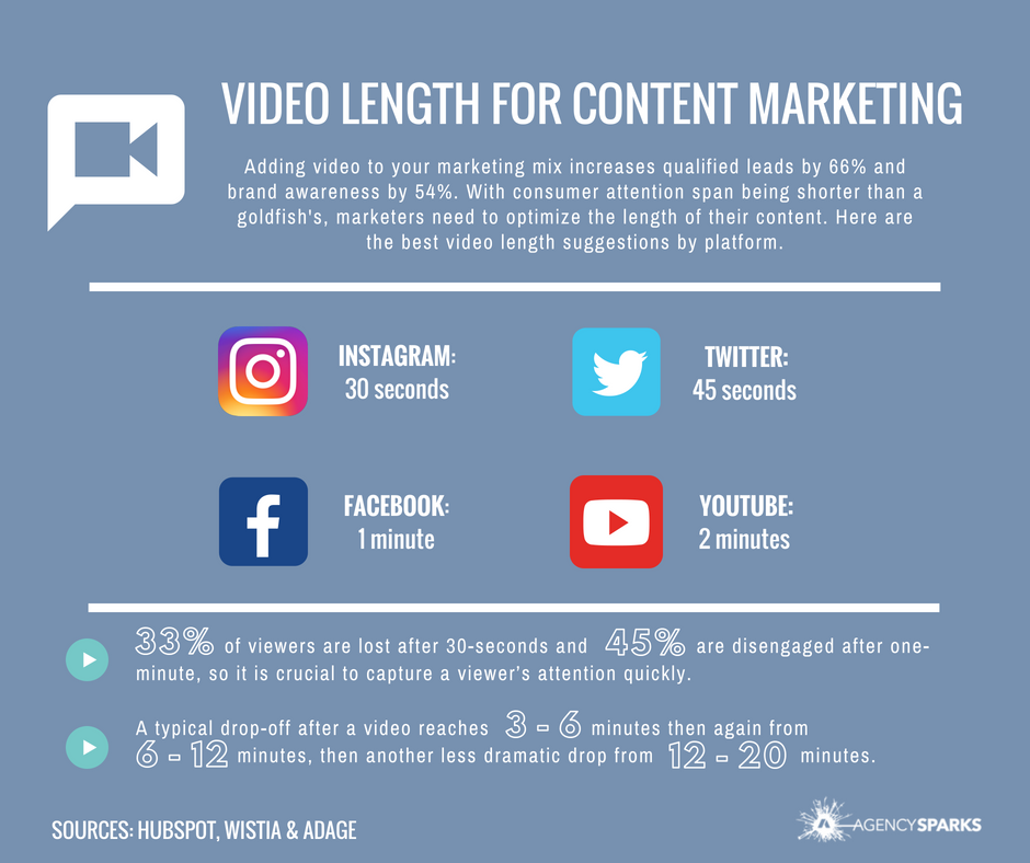 Adding video to your marketing mix increases qualified leads by 66% and brand awareness by 54%. With consumer attention span being shorter than that of a goldfish, marketers need to make sure and optimize the length of their content. Here are the best video length suggestions by platform:     Instagram: 30 seconds    Twitter: 45 seconds    Facebook: 1 minute    YouTube: 2 minutes     33% of viewers are lost after 30-seconds and 45% are disengaged after one-minute, so it is crucial to capture a viewer's attention quickly. A typical drop-off after a video reaches 3- 6 minutes then again from 6-12 minutes, then another less dramatic drop from 12-20 minutes.