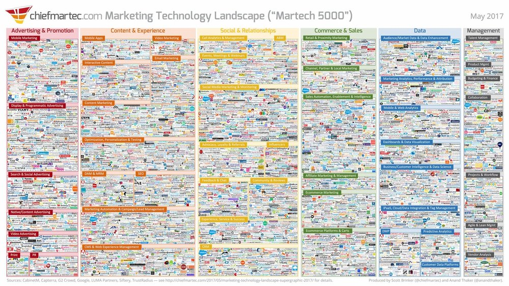The marketing technology landscape is cluttered.