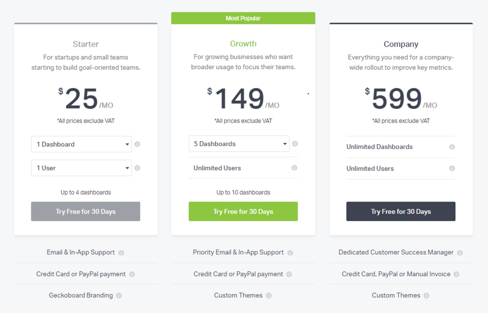 Pricing options for the business dashboard Geckoboard - which helps align teams by tracking kpis and important metrics.