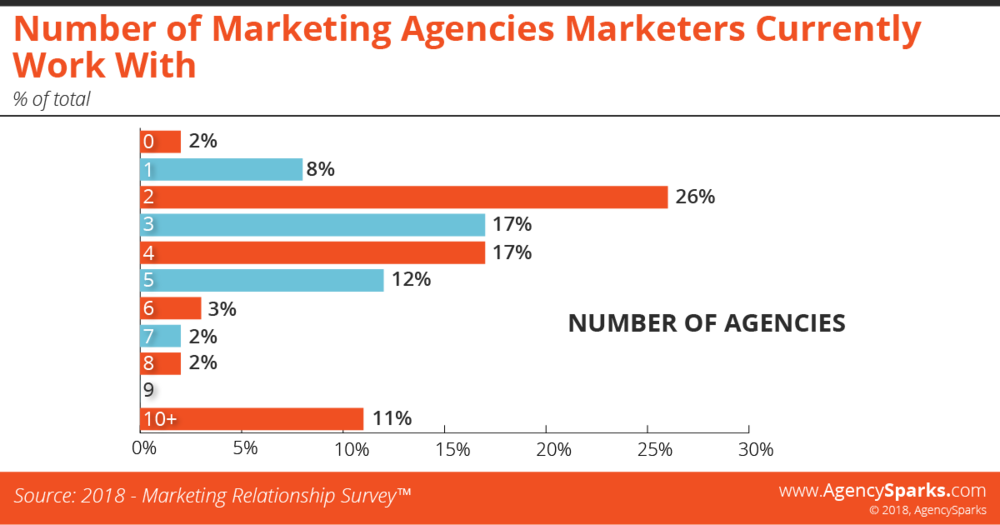 Average number of agencies brands work with