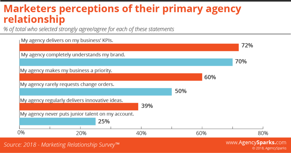 Marketers perceptions of their primary agency relationship