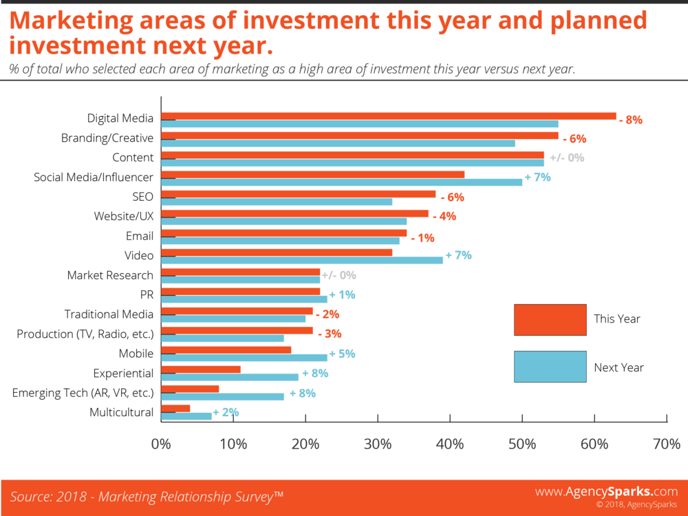 biggest areas of marketing spend this year vs. next year