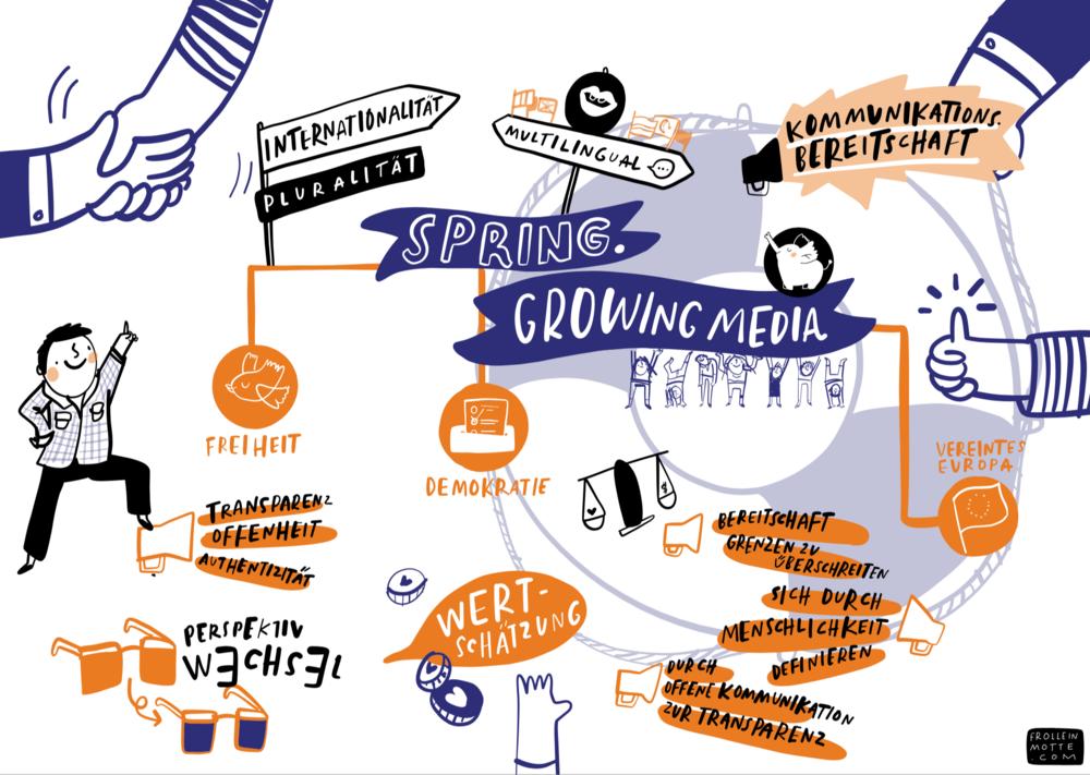 »SPRING. Growing Media«