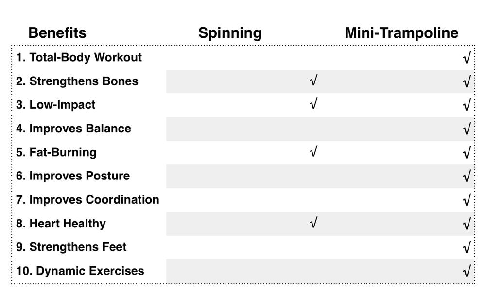 Trampoline vs. Spinning Class