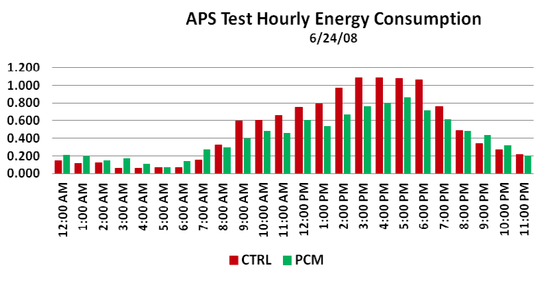 Measured energy consumption of identical buildings tested during summer conditions. The control has no PCM. (Ref: BioPCM manufacturer literature)