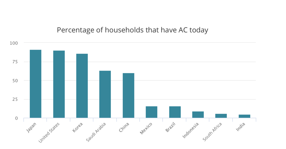 Air conditioning today is concentrated in a small number of countries, but AC sales are rising rapidly in emerging economies.  Courtesy of IEA