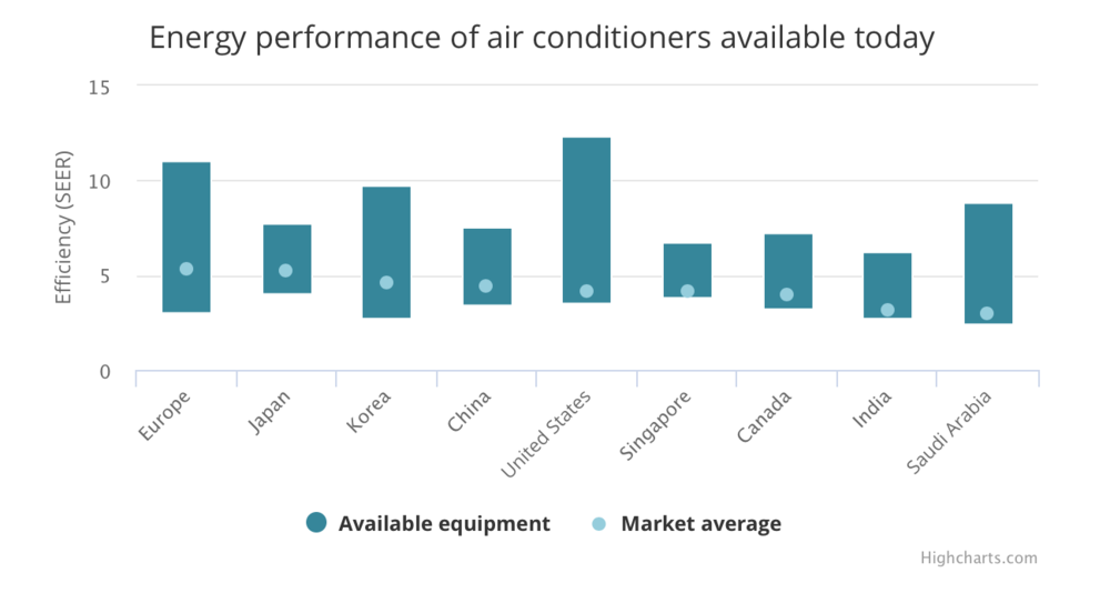 The problem is, today's consumers are not buying the most efficient ACs. The average efficiency of air conditioners sold today is less than half of what is typically available on the shelves – and one third of best available technology.
