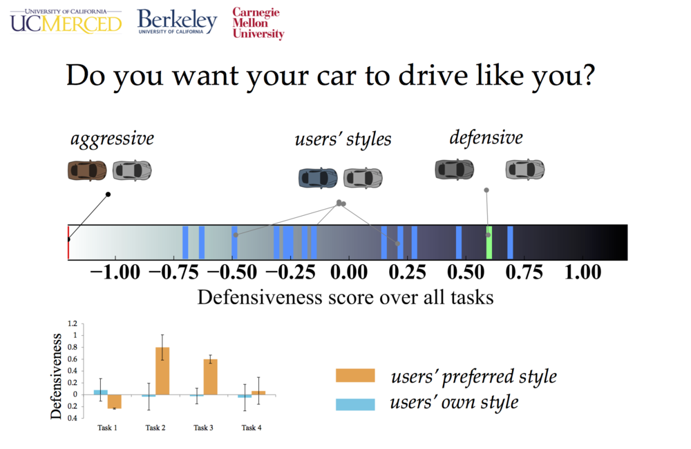 - In this project, we investigated value-misalignment between demonstrations and preferences in the domain of self-driving cars. We found that people prefer self-driving cars that drive very differently from themselves.HRI'17 slides