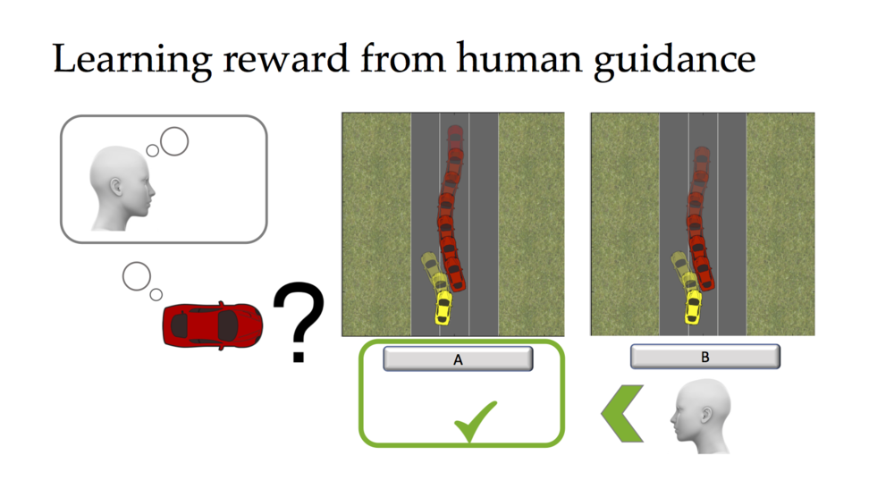 - Drawing from preference learning, hierarchical reward learning, rich queries and Bayesian models of human guidance we are designing interactive AI agents that can learn faster by asking the right questions. They use rich models of human guidance to ask queries autonomously.Project page