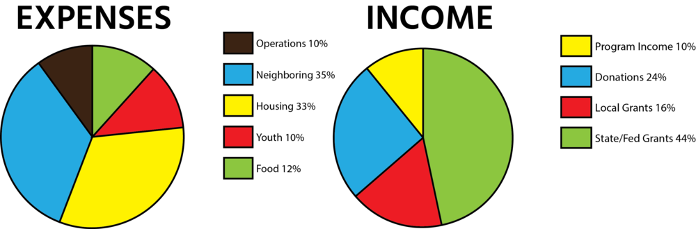 2018 income break down color.png