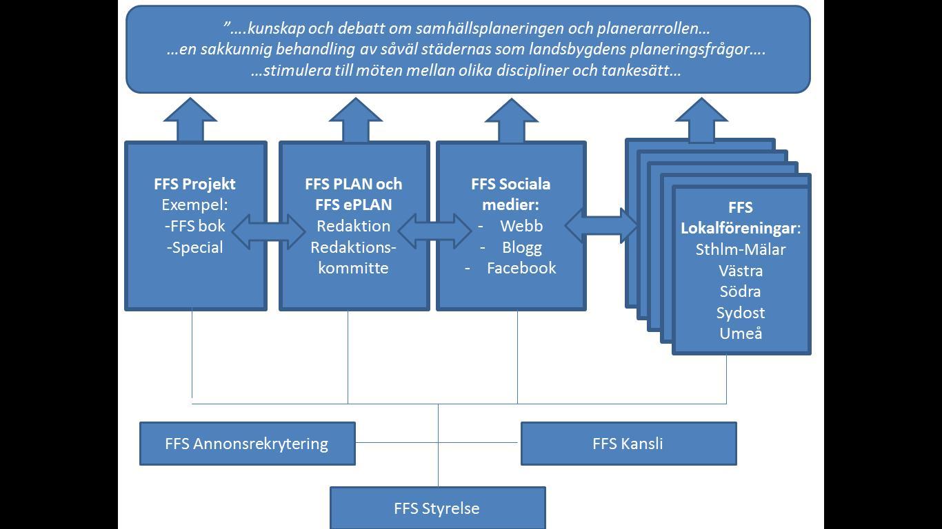 ffs organisation