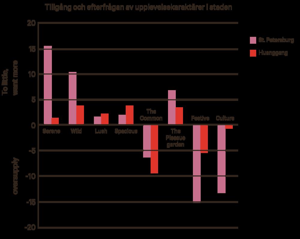 Diagram som visar efterfråga minus tillgång för de åtta upplevelsekaraktärer som motsvarar allmänna behov i stadsregioner. Staplar uppåt visar att efterfrågan/behovet är större än tillgången/utbudet av karaktären, dvs en bristsituation, medan staplar nedåt tvärtom visar att tillgången på karaktäreren är stor medan efterfrågan är mindre.