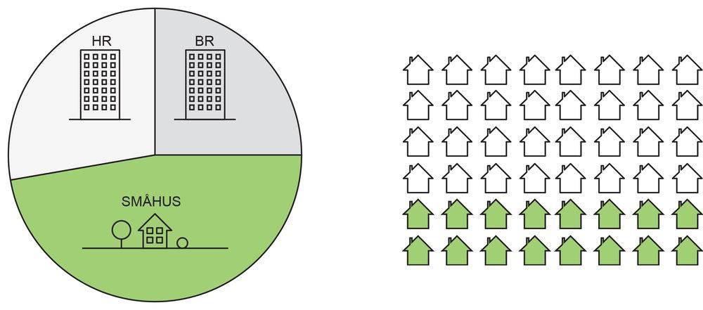 Nära hälften av Sveriges bostadsbestånd består av småhus.En tredjedel av husägarna upplever att de bor för stort.