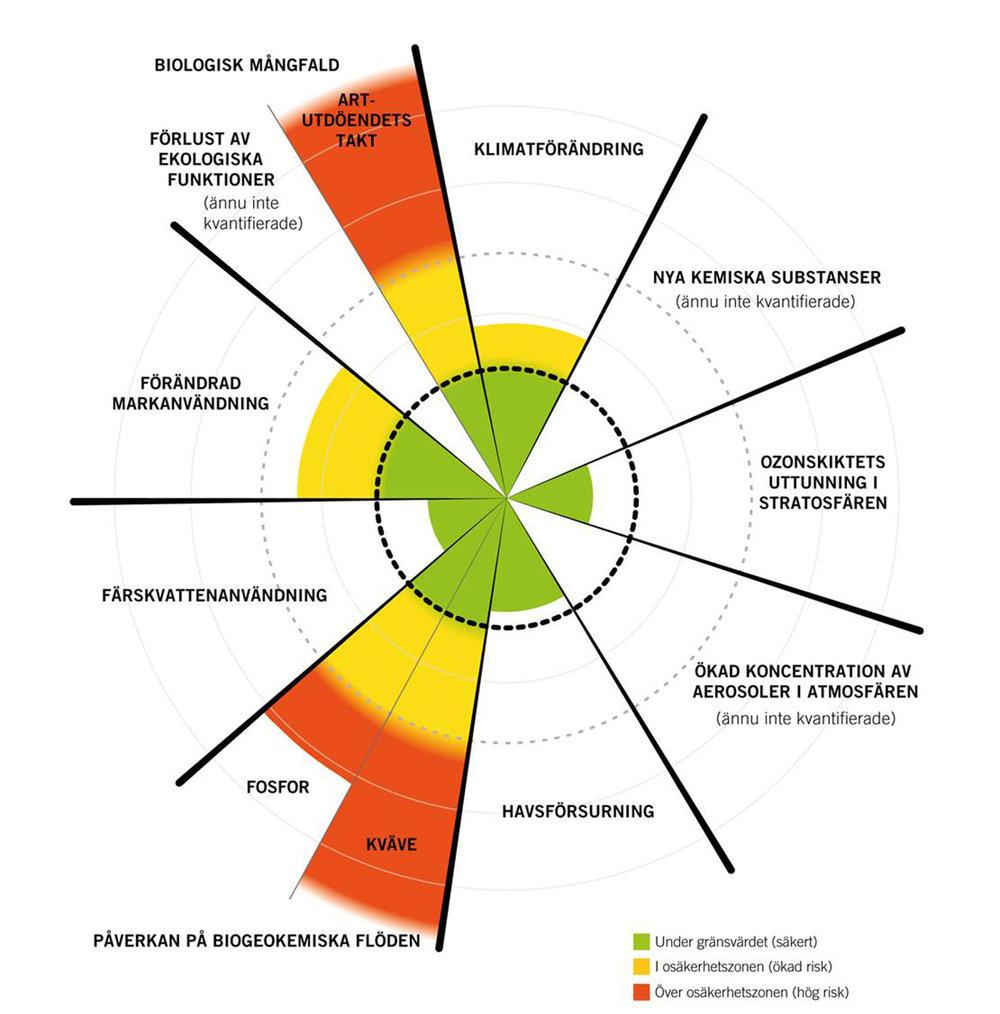 De nio planetära gränserna inom vilka mänskligheten kan fortsätta utvecklas under generationer framöver. Azote Images/Stockholm Resilience Centre