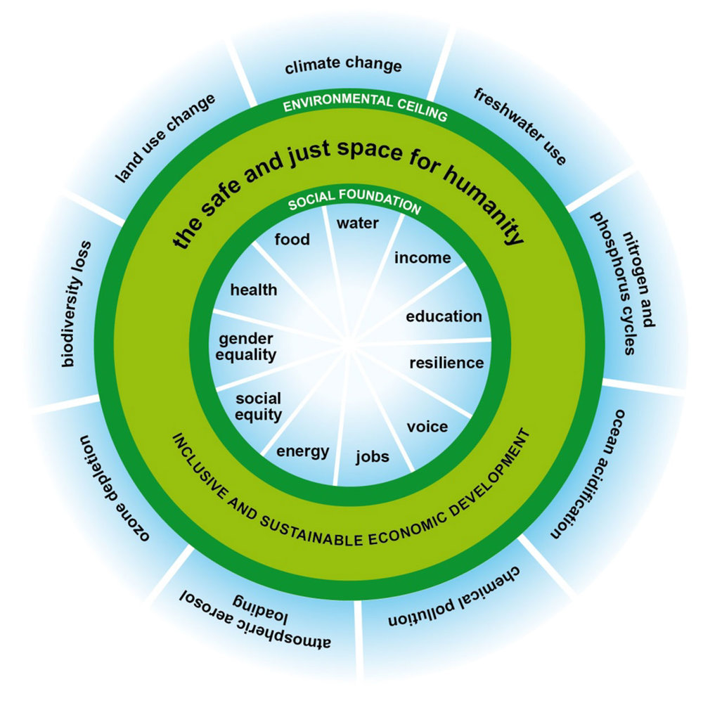 The Doughnut – ett rättvist och säkert handlingsutrymme för mänskligheten inom vilket vi kan fortsätta att leva och utvecklas. Raworth (2012). A Safe and Just Space for Humanity. Oxfam Discussion Paper.