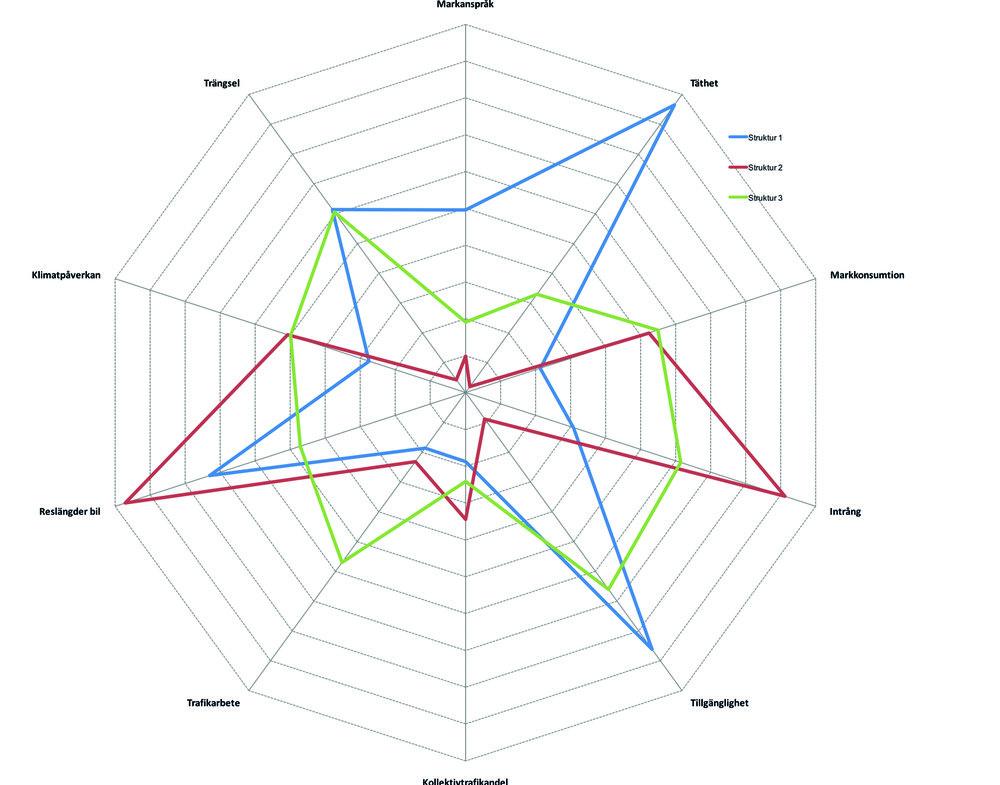 Exempel på utvärdering och jämförelse av konsekvenser av tre fiktiva strukturbilder år 2050