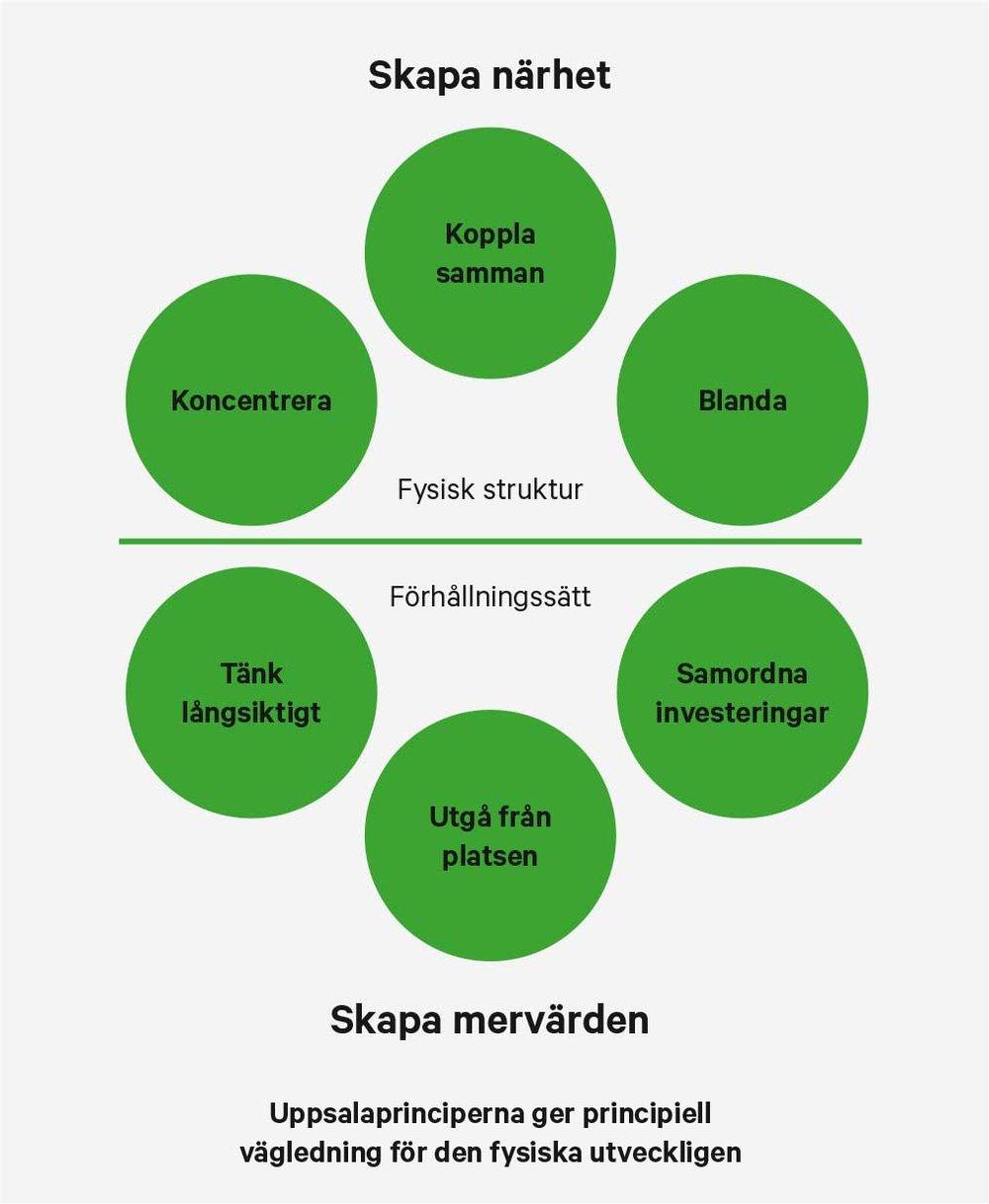 Uppsala översiktsplan lyfter fram två viktiga principer. 1. Skapa närhet - genom att koncentrera, blanda och koppla samman. Med närhet menas närhet mellan människor och till det man behöver i sin vardag. 2. Skapa mervärden - Det innebär att en förändring löser flera problem på samma gång och skapar många olika värden samtidigt. Därför ska vi tänka långsiktigt, utgå från platsen och samordna investeringar.