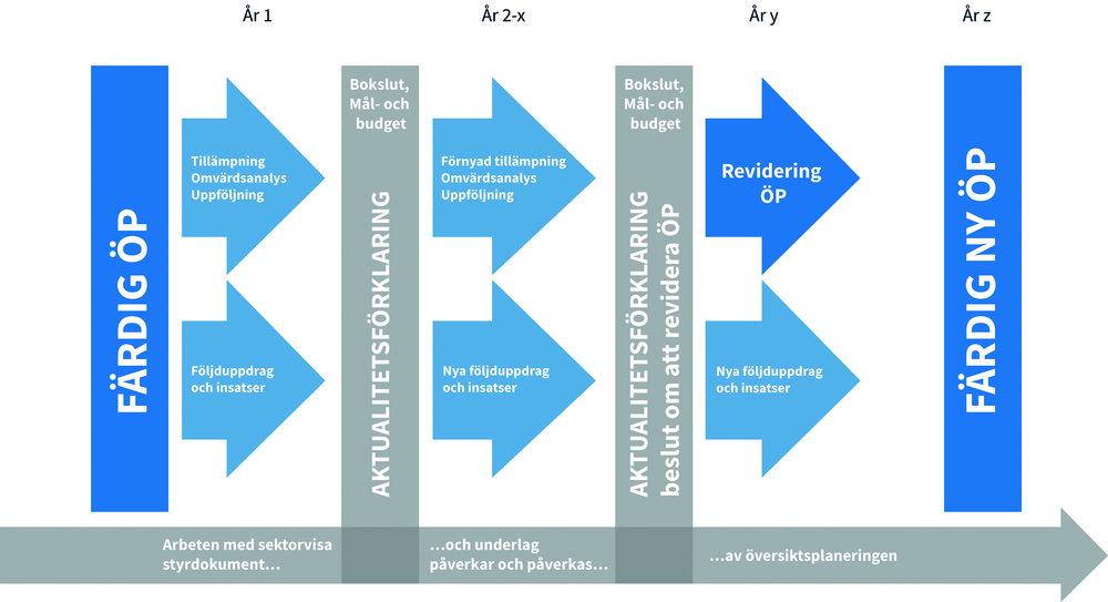 När utvecklingen går snabbt är det extra viktigt med framförhållning och strategisk planering. Översiktsplaneringen är en kontinuerlig process där uppföljningar och uppdateringar görs löpande. Arbetssättet säkerställer att översiktsplanen över tid uppfattas som aktuell och relevant och att den utan hinder kan användas som stöd i det dagliga beslutsfattandet.