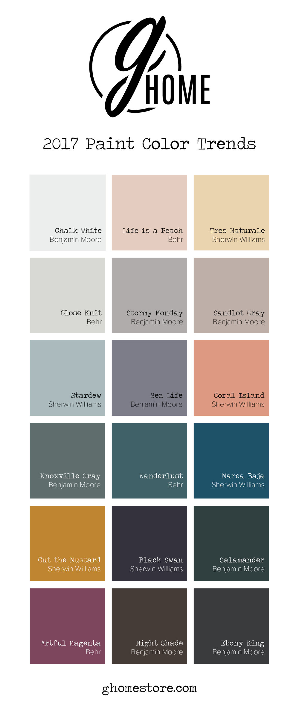 Popular color trends 2017 - We Went Through Behr Benjamin Moore And Sherwin Williams All Of Which You Can Find Locally New Palettes To See Which Colors Will Be Popular For 2017