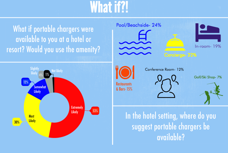 We wanted to know where you, the traveler, would prefer to have portable chargers available within the hotel. 80% responded with a place OUTSIDE their rooms.