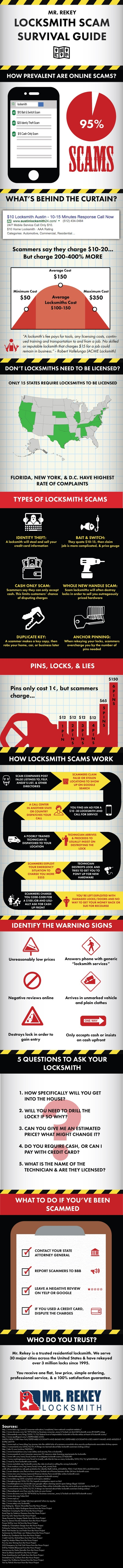 Locksmith Inforgraphic