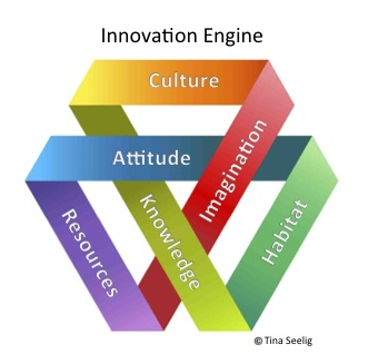 The Innovation Engine, developed by Tina Seelig.