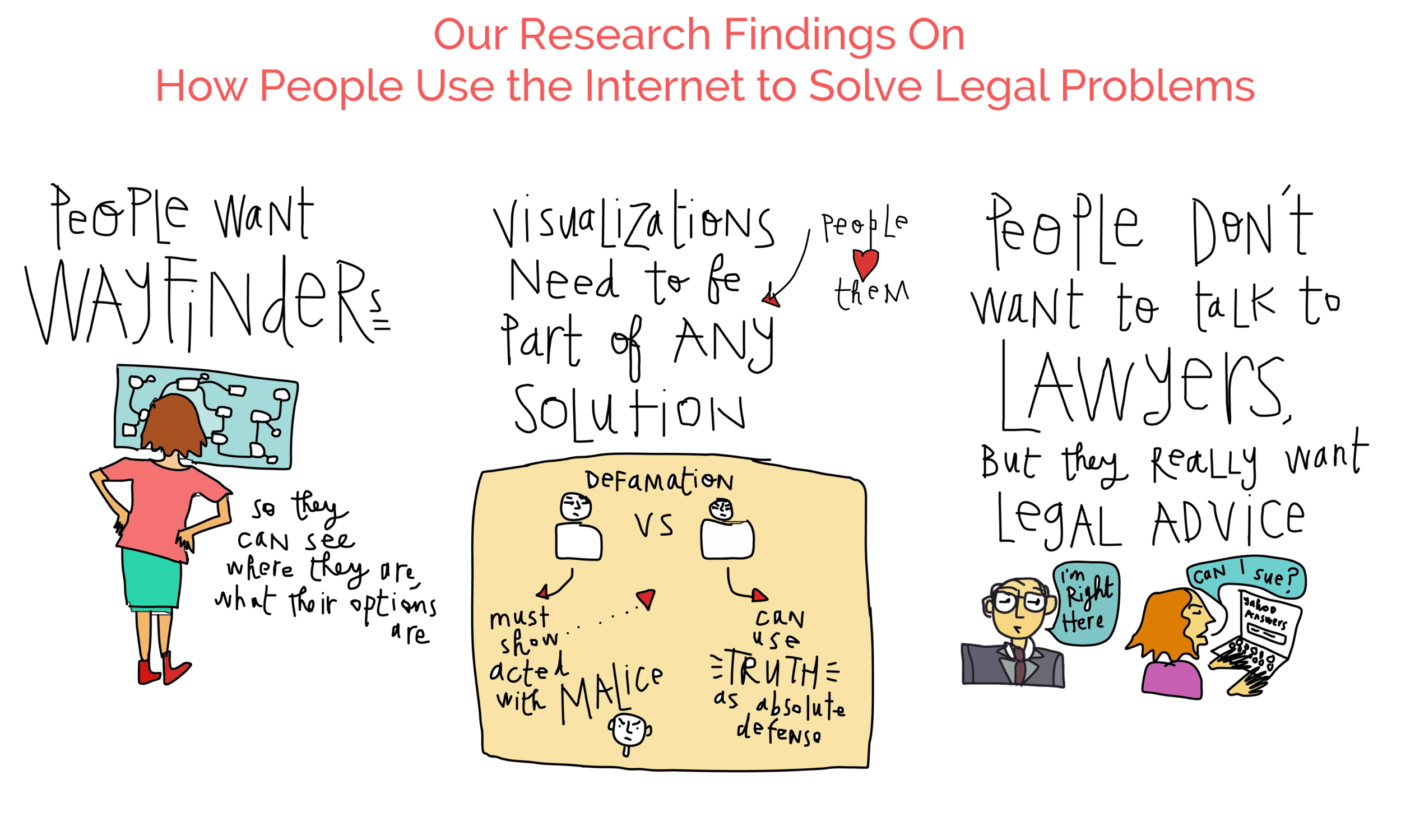 Legal Navigator Map research findings - how people use the internet for legal info