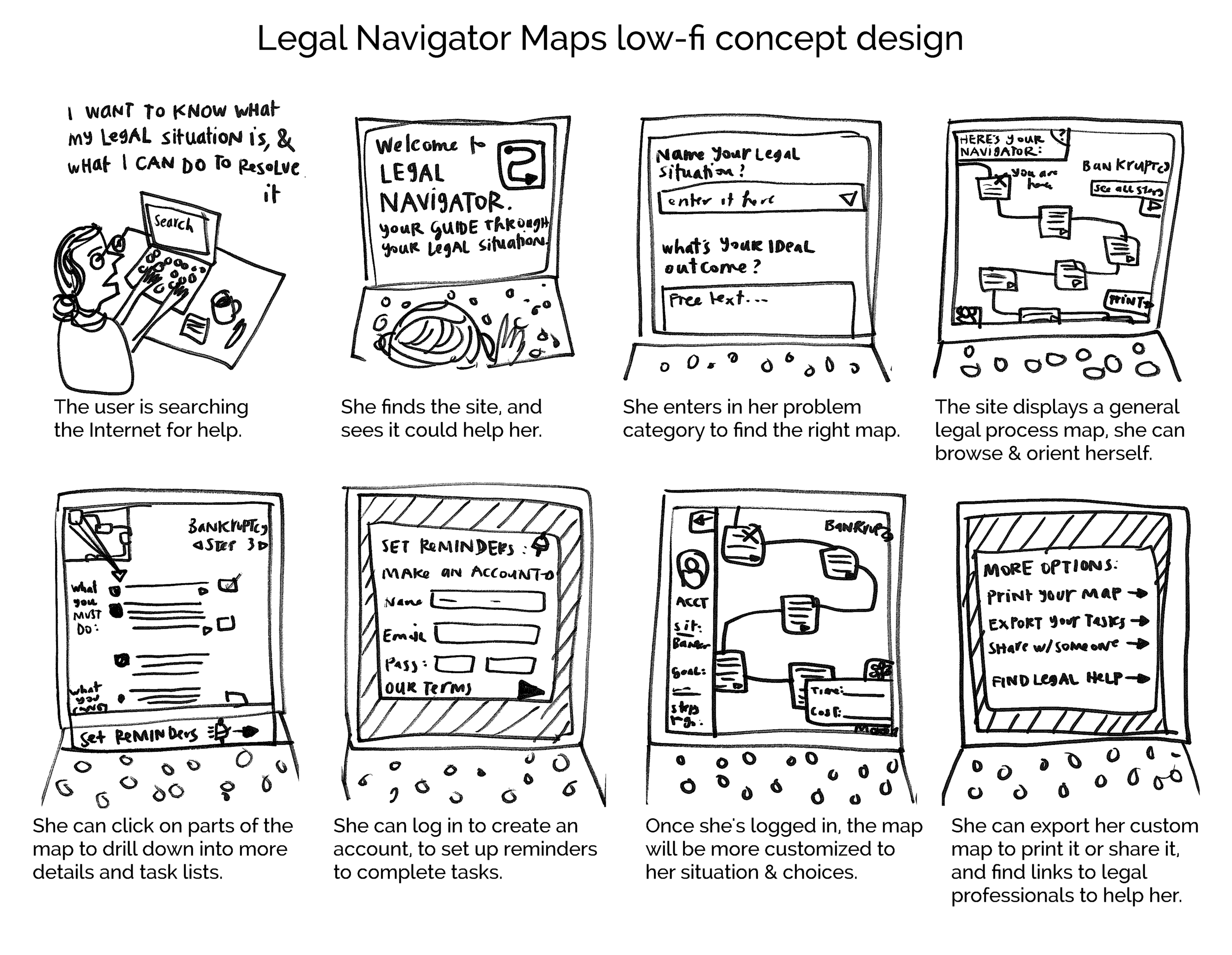 Legal Navigator Maps - Concept Design of a user experience flow