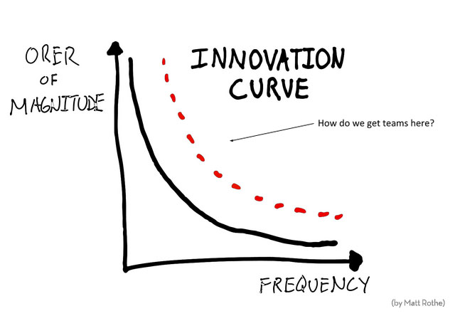 innovation-curve-matt-rothe