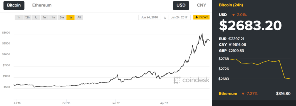 bitcoin-2017-performance-coindesk.jpg