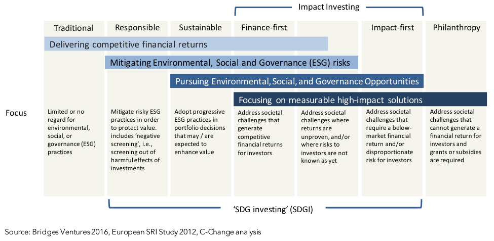 Figure 1: SDG Investing: Recognized Investment Strategies, Lumped Together
