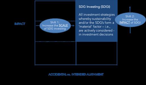 Figure 2: A 2-Pronged Market Conversion Challenge