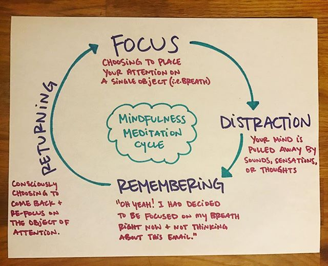 I visualized the process of mindfulness meditation as part of a dharma talk I gave last weekend @theidproject so why not also share here with you :)