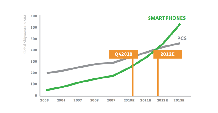 En el último trimestre de 2010 las ventas globales de smartphones superaron al combinado PC, portátil, notebook.