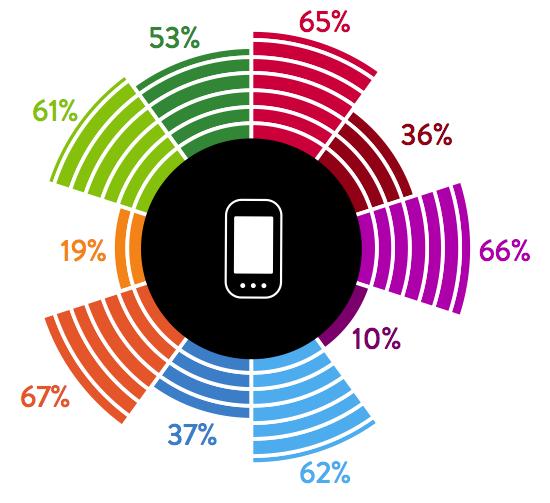 Informe sobre uso de smartphones de Nielsen
