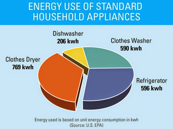 EPA%2BEnergy%2BDryer%2Bchart.jpg