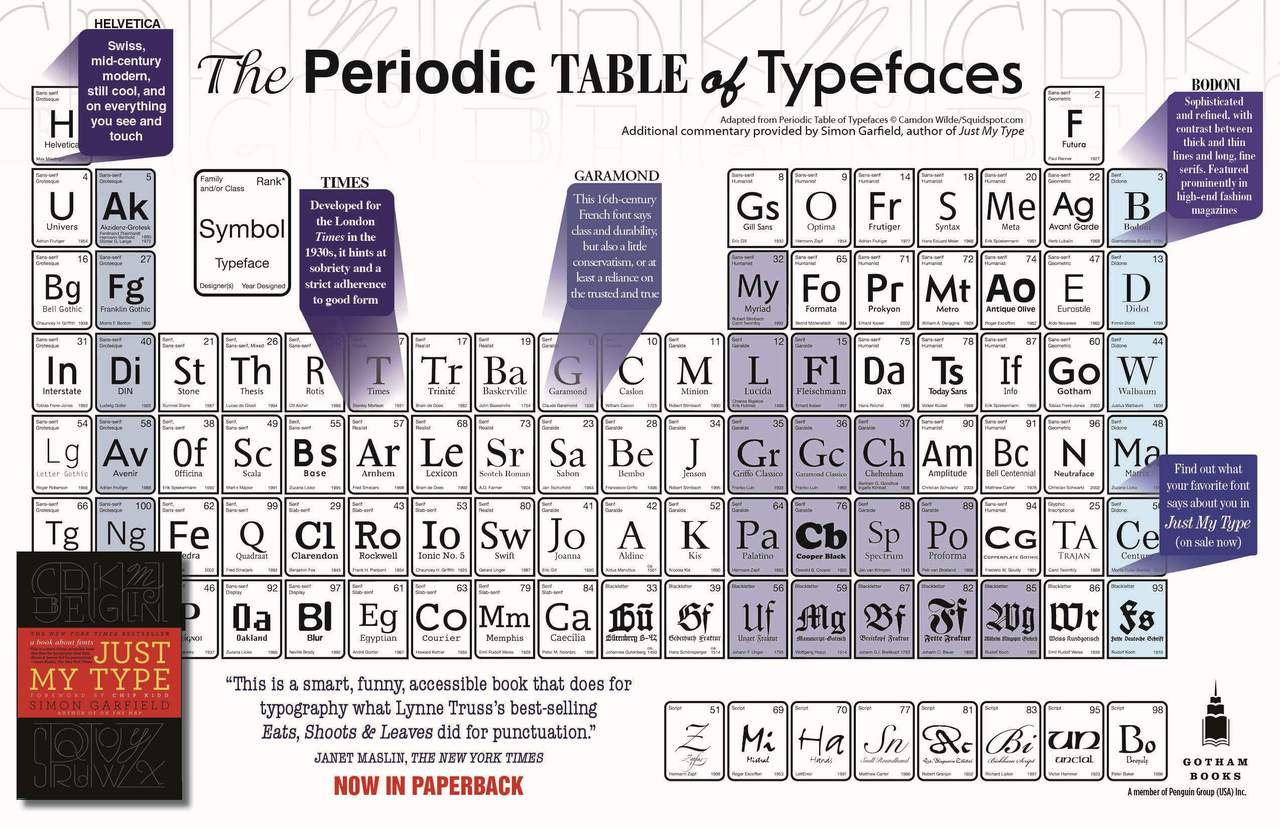 "thelucidpelican: Do you like Fonts? Who doesn't. They're pretty sexy. From Simon Garfield's excellent book. Two of my favorite things, together at last: the periodic table and fonts. This delicious image was adapted from ""Periodic Table of Typefaces,"" copyright Camdon Wilde/Squidspot.com, with additional commentary from Just My Type author, Simon Garfield."