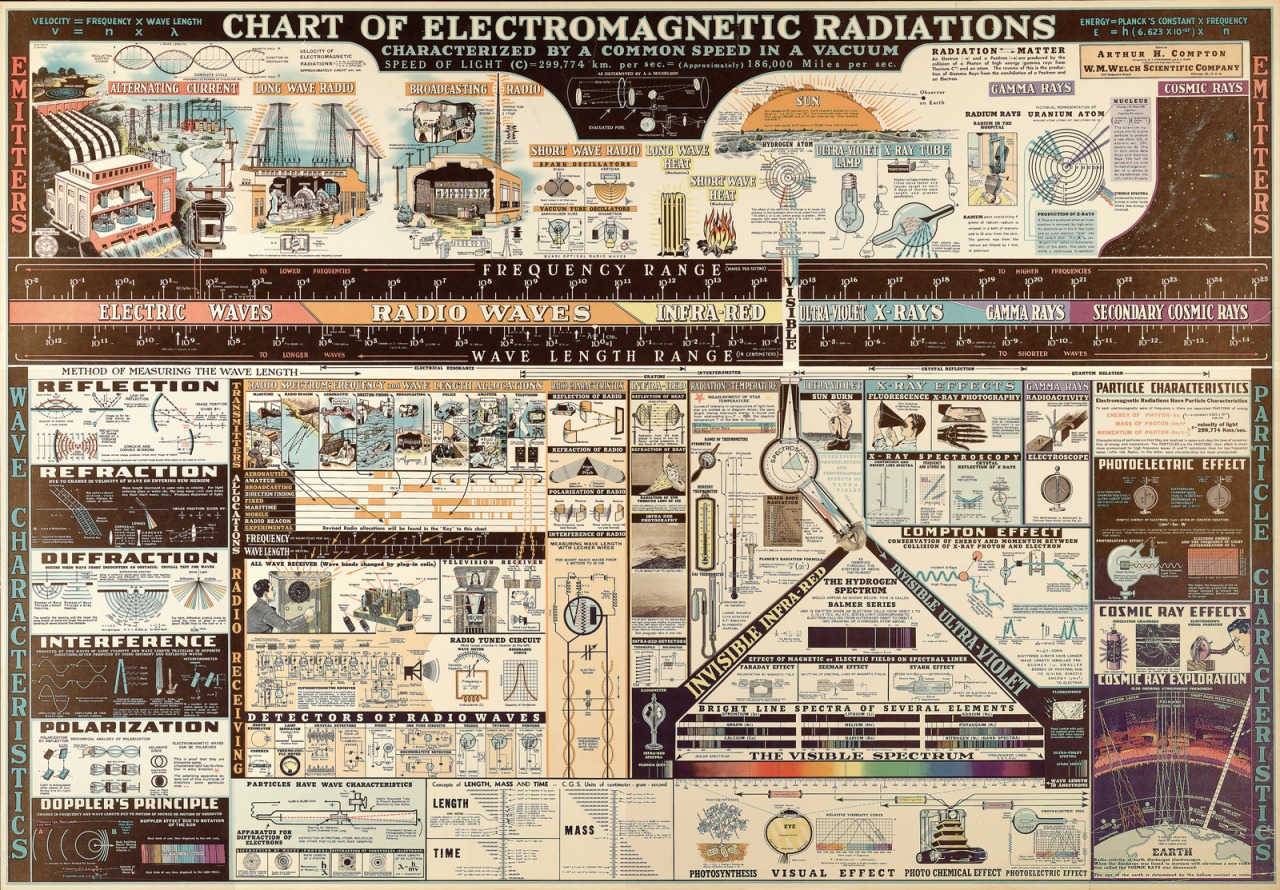 ruckawriter: Chart from 1944 detailing types of electromagnetic radiation.