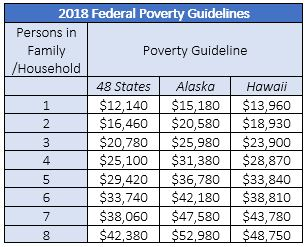 2018 Poverty Guidelines.JPG