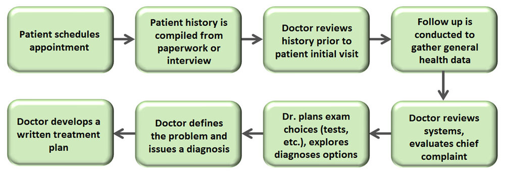 Patient-Evaluation-vs-Case-.jpg