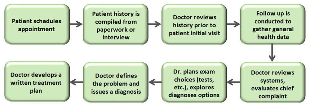 Patient-Evaluation-vs-Case-.jpg